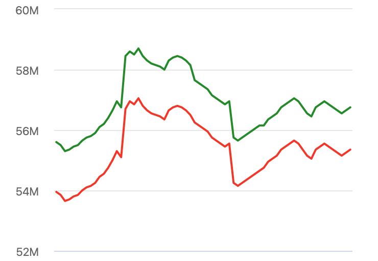 Code nhúng biểu đồ giá vàng SJC