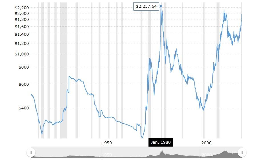 Biểu đồ lịch sử giá vàng theo USD 100 năm kèm lạm phát
