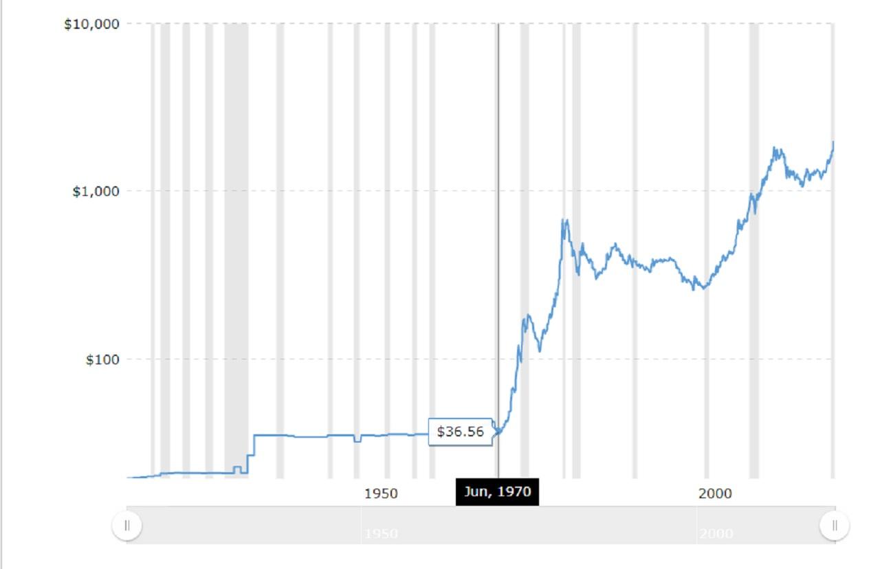 Biểu đồ lịch sử giá vàng từ năm 1915 tới nay