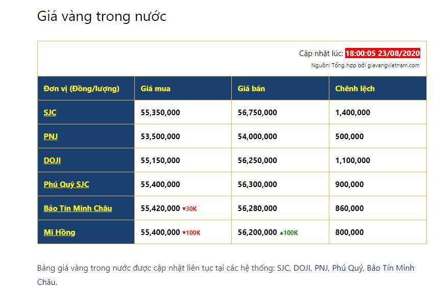 Chênh lệch giá mua/bán vàng ở Việt Nam biến động mạnh trong thời gian qua
