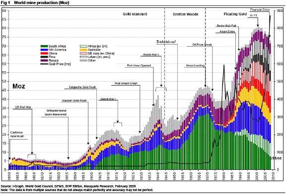 Sản lượng khai thác vàng đang có xu hướng giảm xuống qua các năm