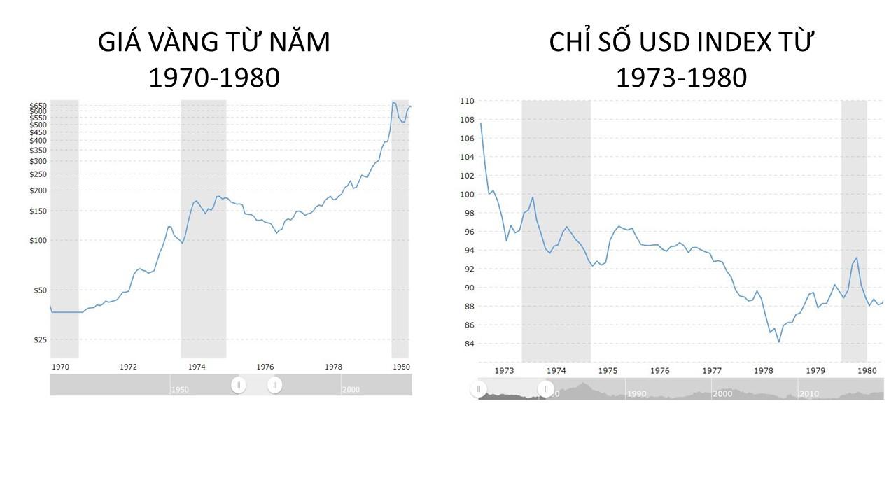 Tương quan giá vàng và chỉ số USD Index trong cuộc khủng hoảng 1973