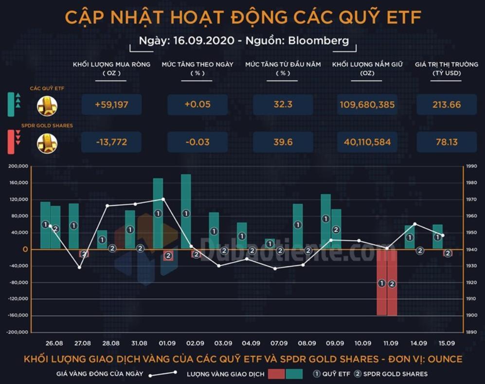 Biểu đồ mua bán các quỹ ETF