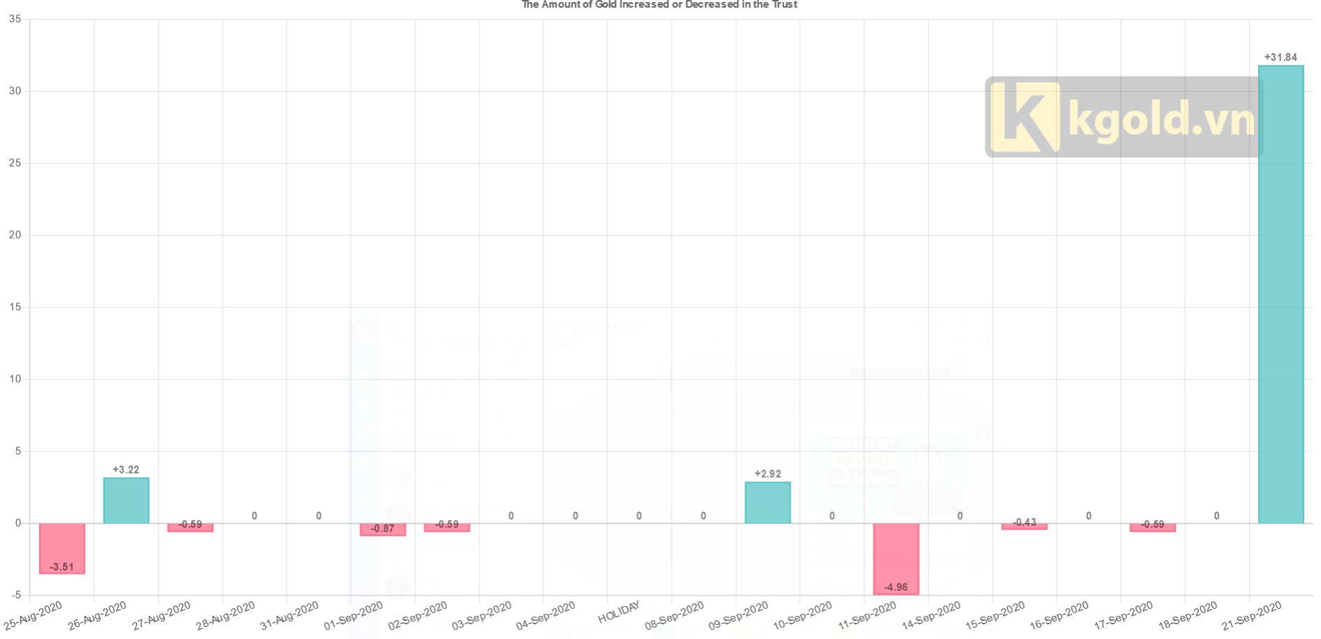 Biểu đồ mua bán quỹ SPDR