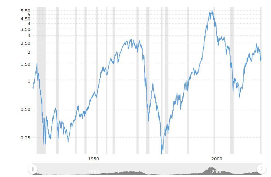 Biểu đồ tỉ lệ chuyển đổi vàng sang S&P 500
