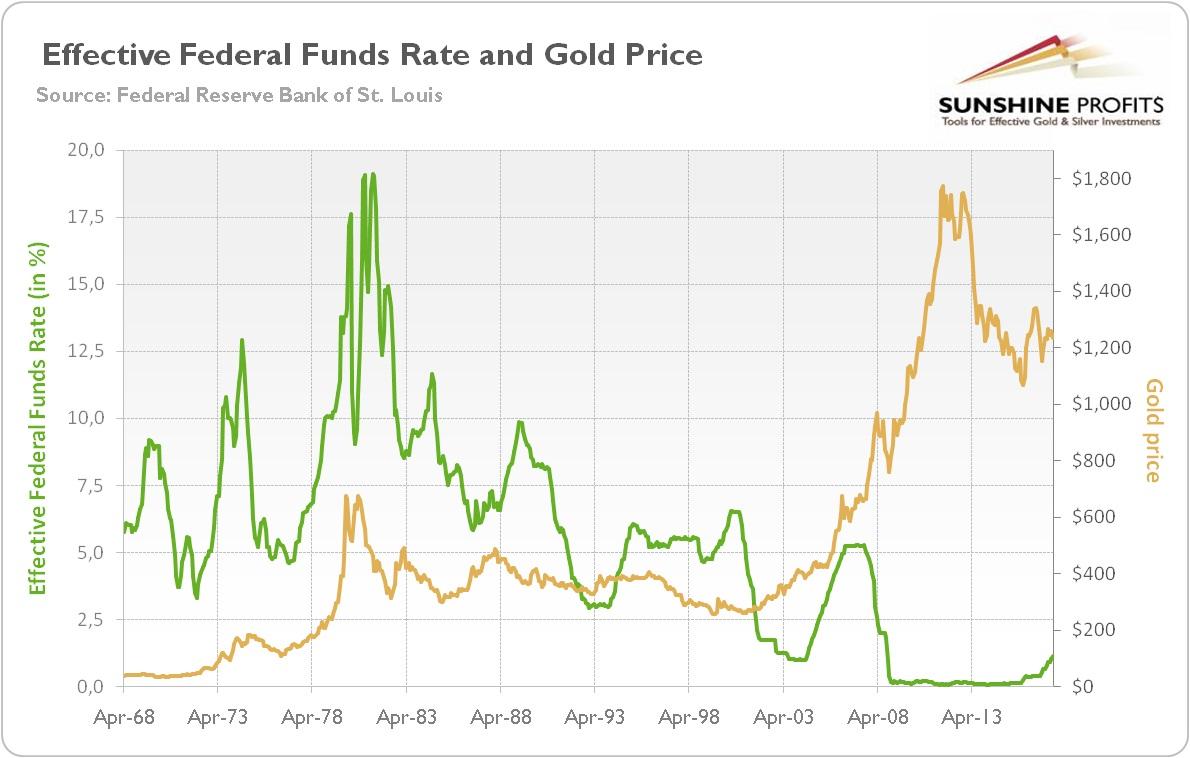 Biểu đồ tương quan lãi suất liên bang và giá vàng