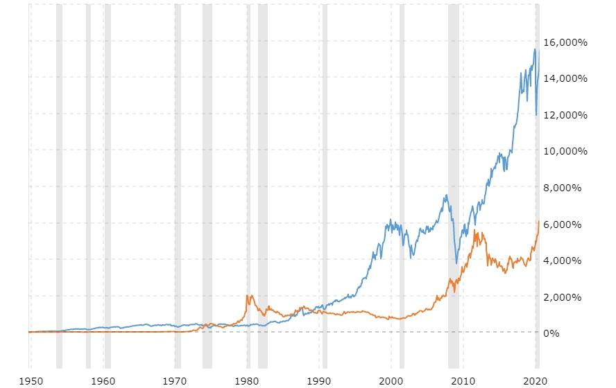 Lịch sử 50 năm giá vàng và chỉ số Dow Jones