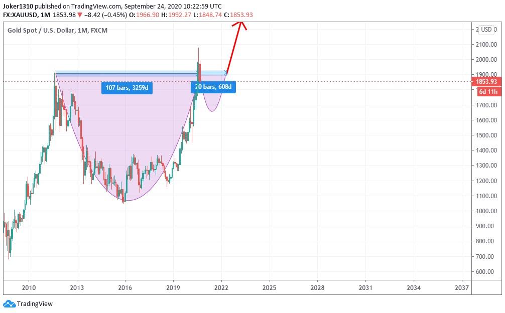 Mô hình Cốc & tay cầm trên biểu đồ giá vàng với khung tháng
