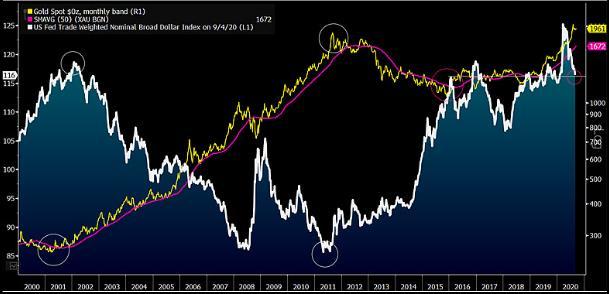 USD đang dần hụt hơi so với vàng trong cuộc đua chiếm được niềm tin của nhà đầu tư
