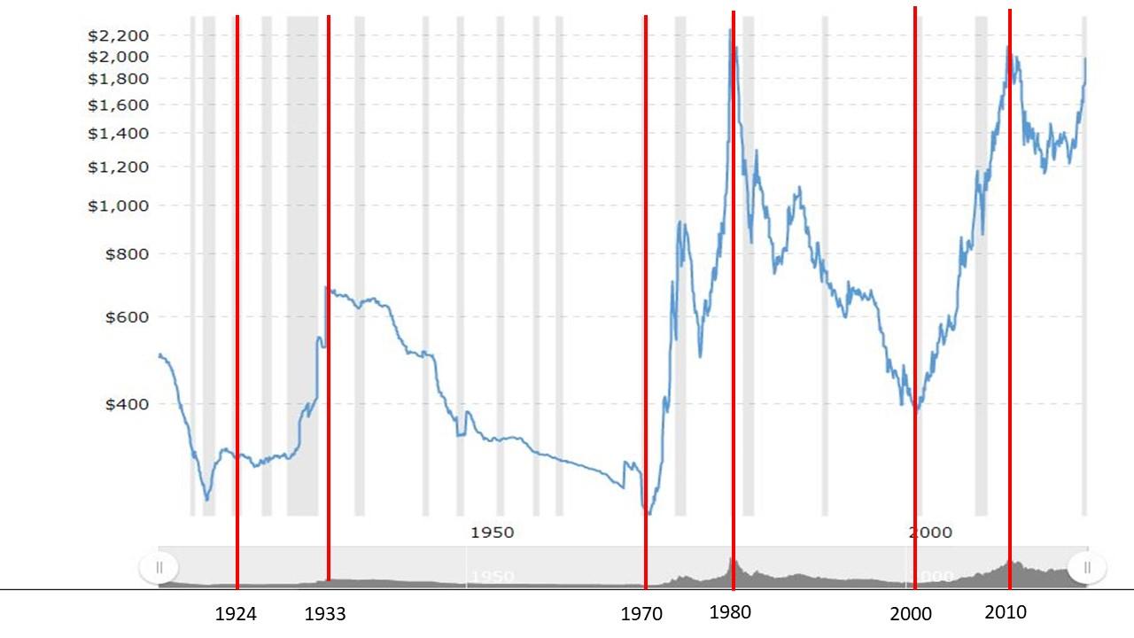 Vàng đã có 3 chu kỳ tăng giá kéo dài 10 năm trong lịch sử