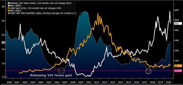 Vàng dã có khoảng thời gian tích lũy đủ dài và mang bóng dáng của thị trường chứng khoán 10 năm trước