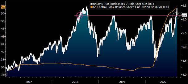 Vàng sẽ vượt chỉ số Nasdaq 100 trong tương lai không xa