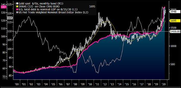 Vàng và hệ số Nợ/GDP chưa có dấu hiệu mất đi những hỗ trợ mạnh trong dài hạn